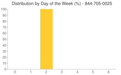 Distribution By Day 844-705-0025